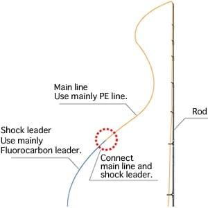 Main line fishing rod